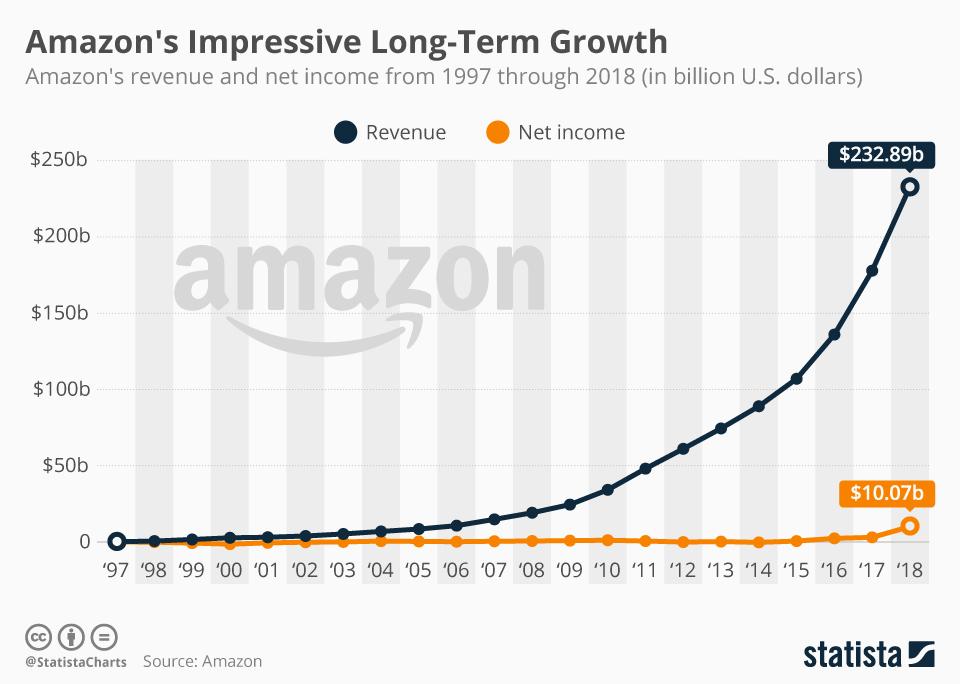 Amazon Net Worth Graph