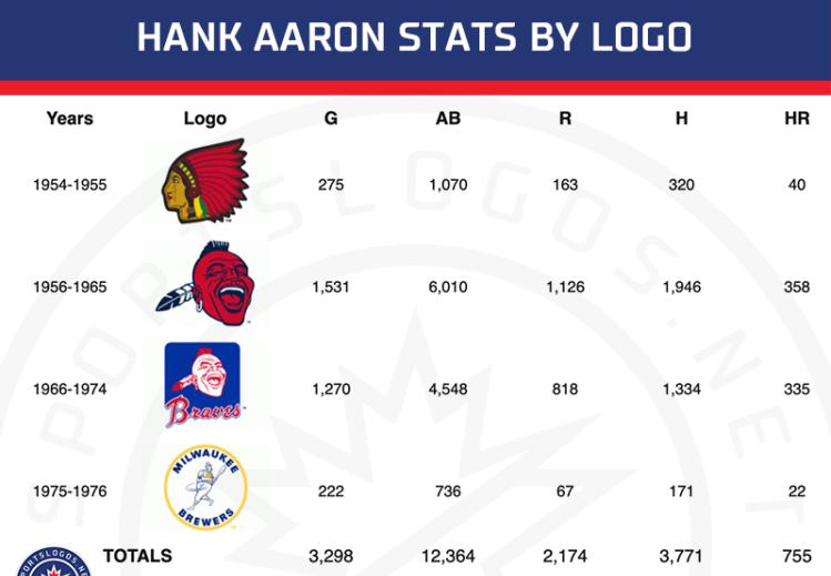 Hank Aaron Stats